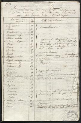 Dénombrement des esclaves existants au 30 mai 1804 sur l'habitation sucrière du Héleu, Sainte-Anne en Guadeloupe aux héritiers Boivin, 49Z108.