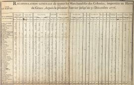 Récapitulatif des produits coloniaux importés (HH69, extrait)